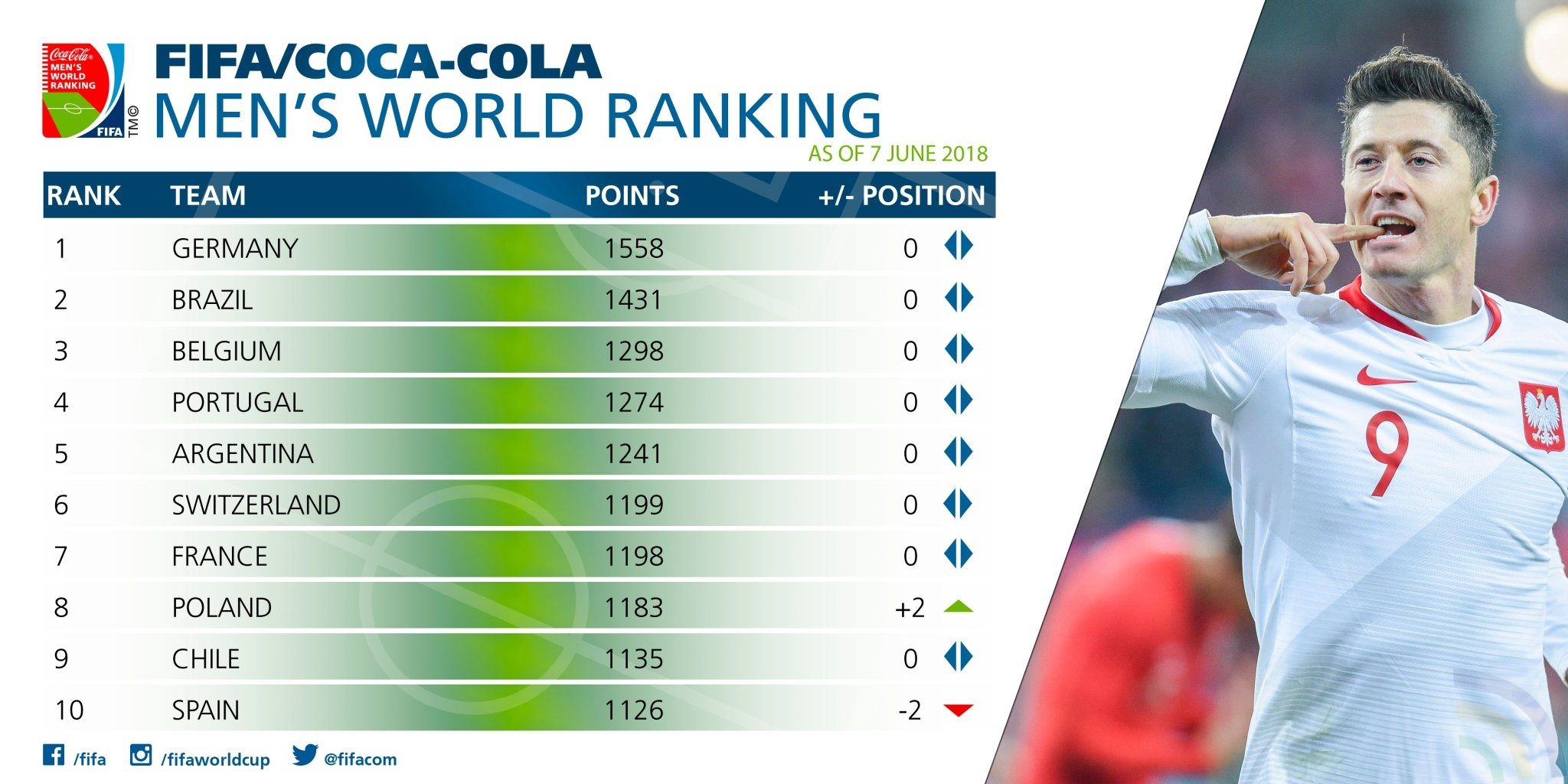 FIFA Ranking 2018 - Latest Rankings