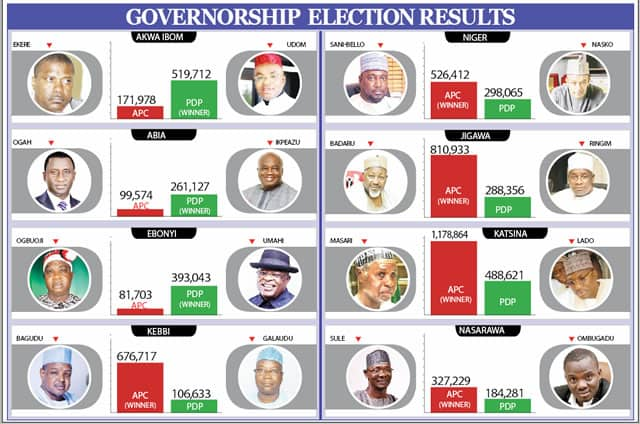 2019 Election - Gov Poll - NPBSNG