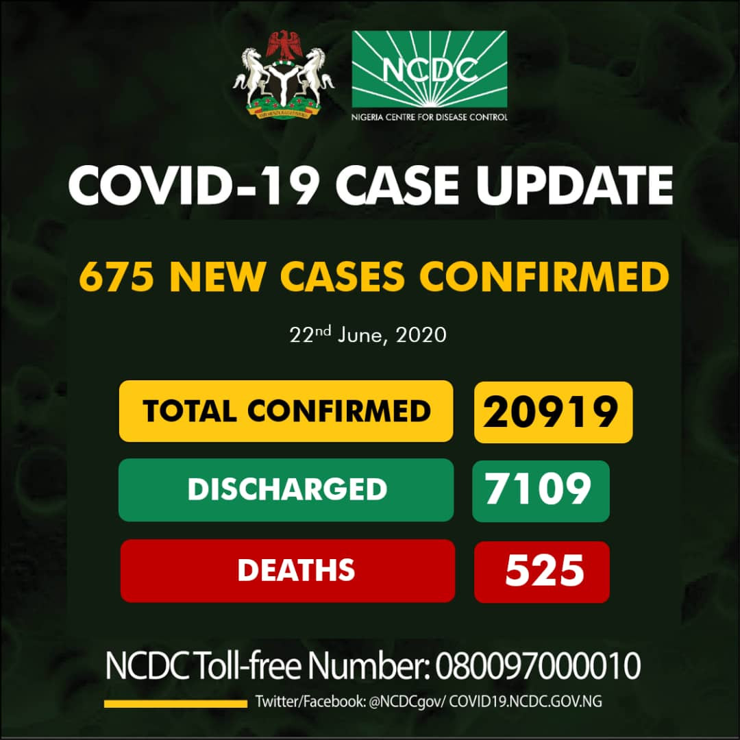 NCDC 675 New Cases Of COVID-19