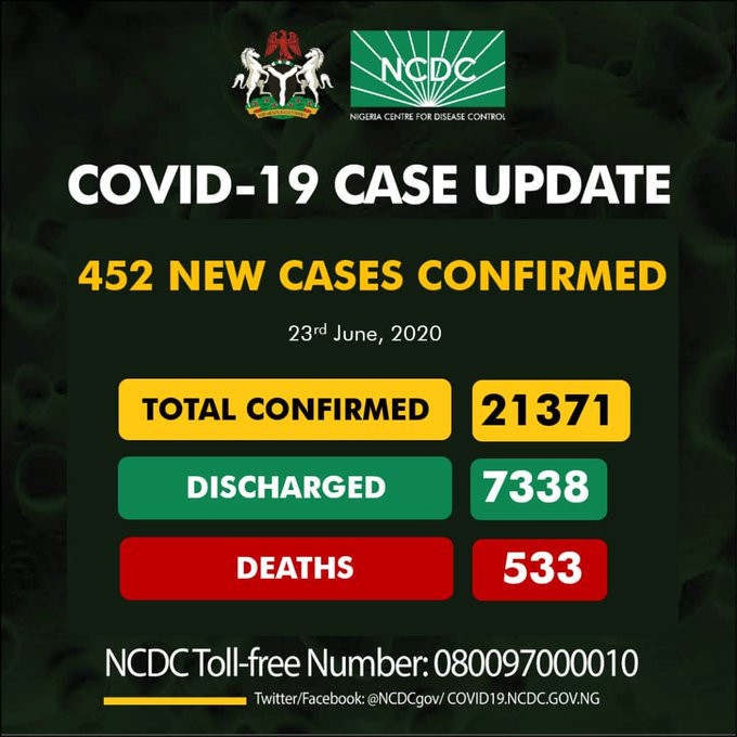 NCDC 452 New Cases Of COVID-19