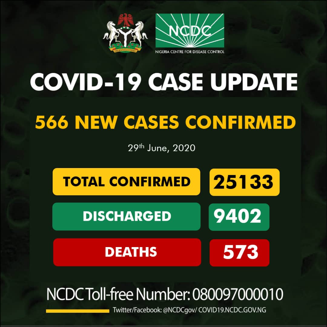NCDC New Cases Of COVID-19