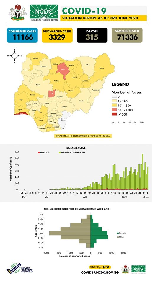 The #COVID19Nigeria situation report for 3rd June, 2020 has been published.  Our daily #COVID19 situation reports provide a summary of the epidemiological situation and response activities in Nigeria.  Download via: https://ncdc.gov.ng/diseases/sitreps/?cat=14&name=An+update+of+COVID-19+outbreak+in+Nigeria   #TakeResponsibility