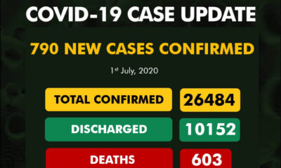 790 new cases of Coronavirus NCDC
