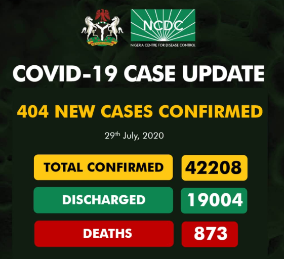 404 New Cases Of COVID-19