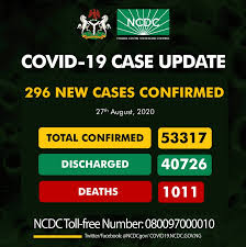 Meanwhile, on the 27th of August 2020, 296 new confirmed cases and 1 death were recorded in Nigeria.